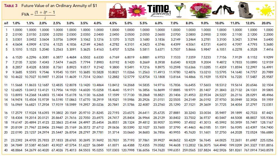 Marvelous Table 4   Present Value Of An Ordinary Annuity Of $1