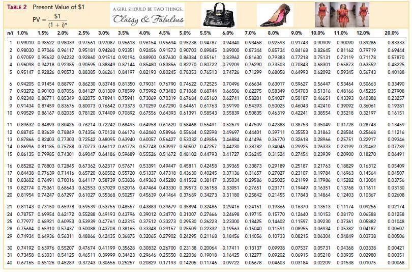 Intermediate Accounting Ii Fashionably